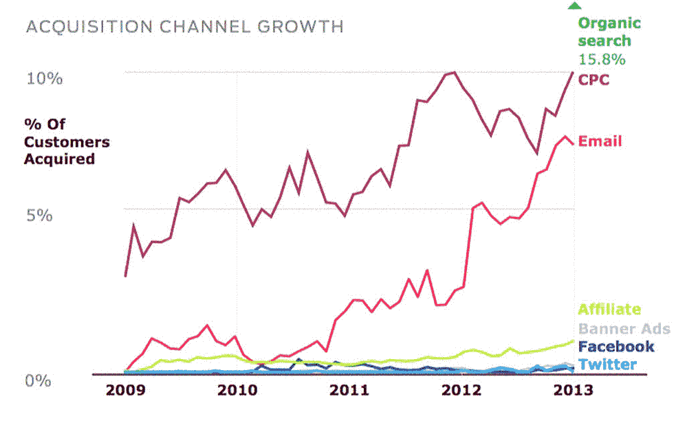 Chart: Acquisition Channel Growth
