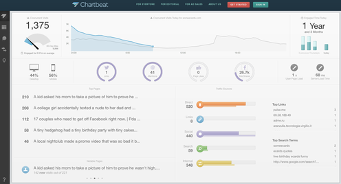 Chartbeat Realtime Analytics