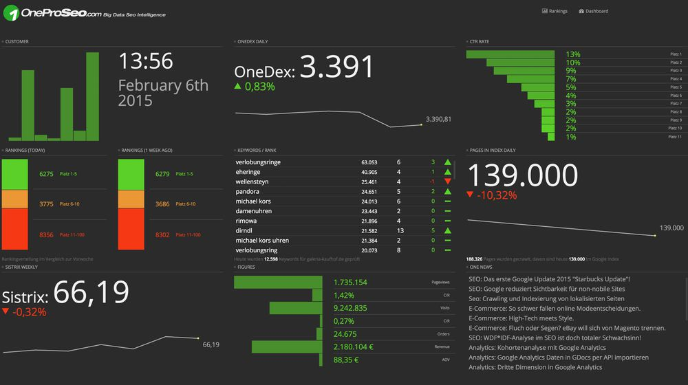 OneProSeo Performance Dashboard