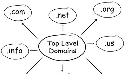 Top Level Domains Foto: © Retrospek - Fotolia.com