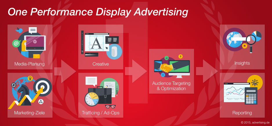 One Performance Display Advertising