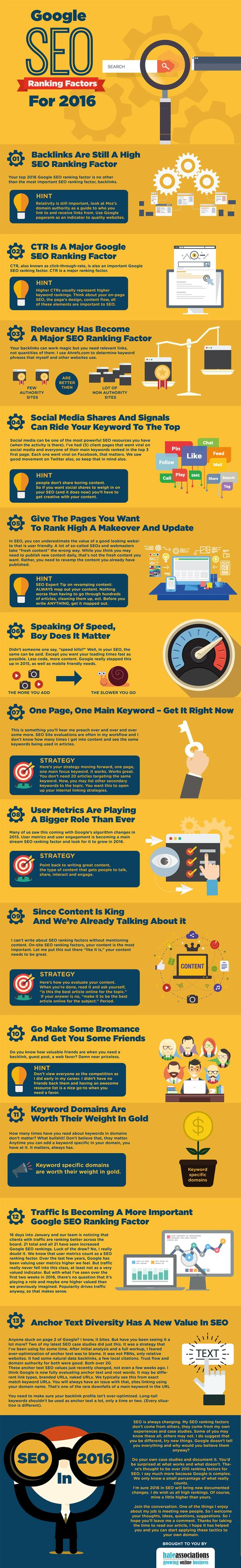 SEO in 2106: The 13 Ranking Factors you sould Concentrate on