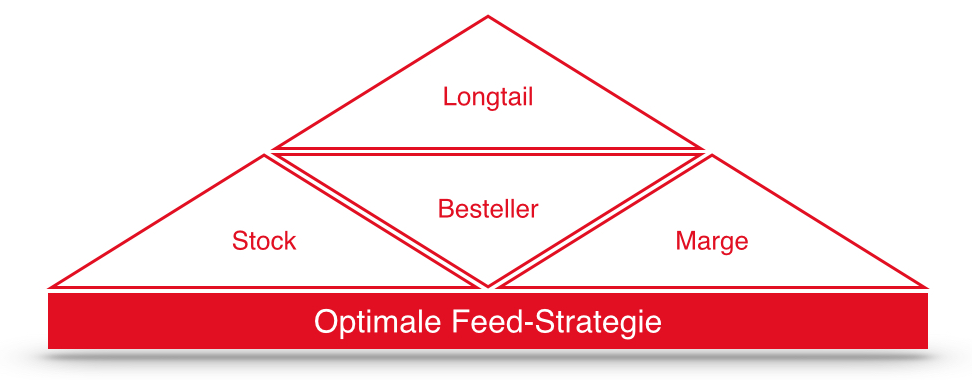 Die optimale Feed-Strategie
